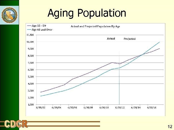Aging Population 12