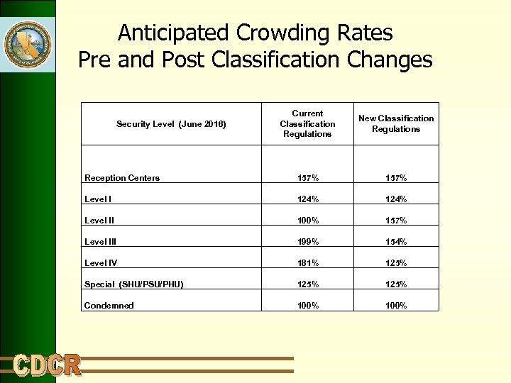 Anticipated Crowding Rates Pre and Post Classification Changes Current Classification Regulations New Classification Regulations