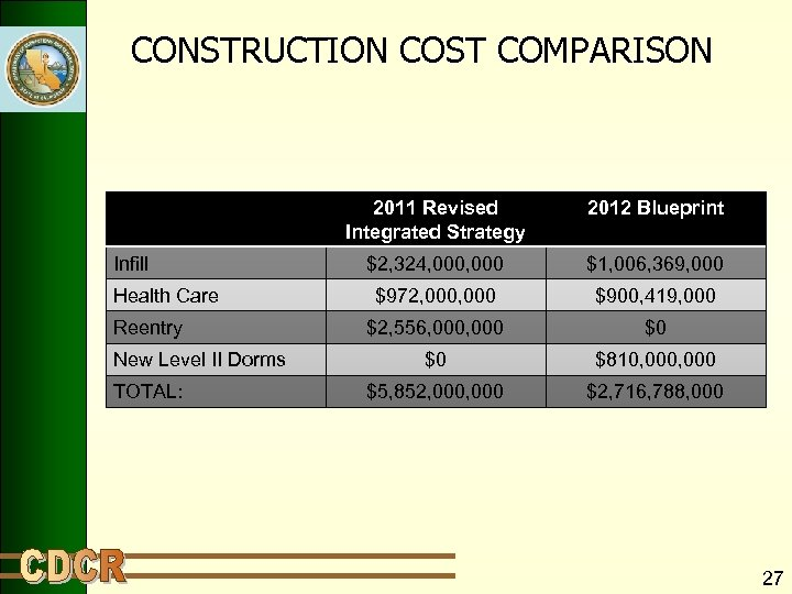 CONSTRUCTION COST COMPARISON 2011 Revised Integrated Strategy Infill Health Care Reentry New Level II