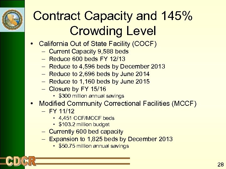 Contract Capacity and 145% Crowding Level • California Out of State Facility (COCF) –