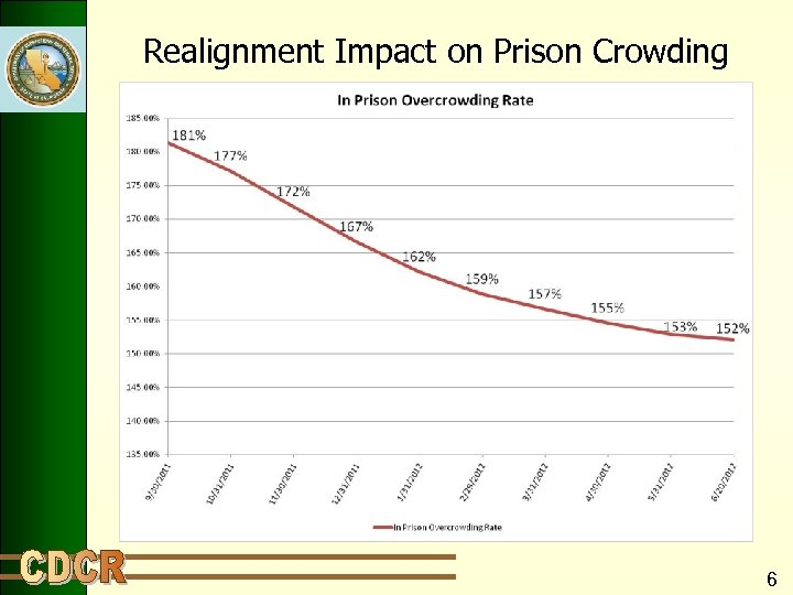 Realignment Impact on Prison Crowding 6