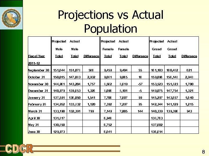 Projections vs Actual Population Projected Actual Projected Male Female Grand Fiscal Year Total Difference