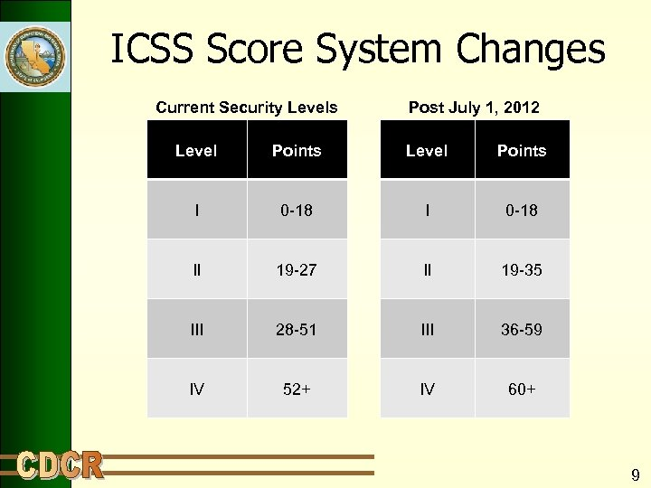 ICSS Score System Changes Current Security Levels Post July 1, 2012 Level Points I