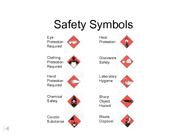 Safety Symbols Eye Protection Required Heat Protection Clothing Protection Required Glassware Safety Hand Protection