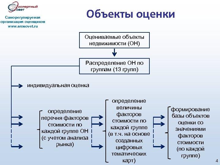 Саморегулируемая организация оценщиков www. srosovet. ru Объекты оценки Оцениваемые объекты недвижимости (ОН) Распределение ОН