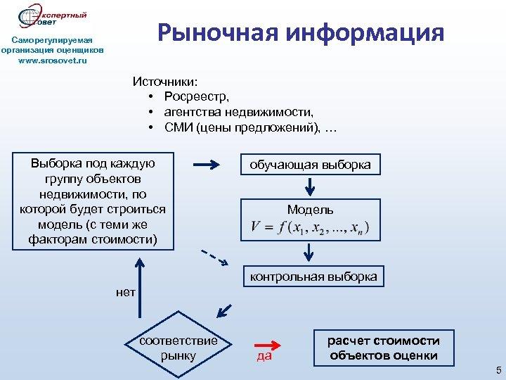 Рыночная информация Саморегулируемая организация оценщиков www. srosovet. ru Источники: • Росреестр, • агентства недвижимости,
