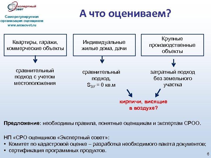 Саморегулируемая организация оценщиков www. srosovet. ru Квартиры, гаражи, коммерческие объекты сравнительный подход с учетом