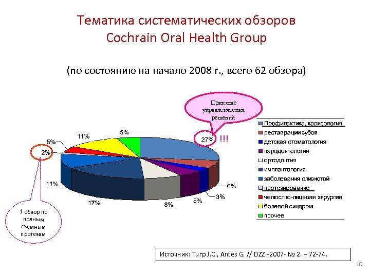 Тематика систематических обзоров Cochrain Oral Health Group (по состоянию на начало 2008 г. ,
