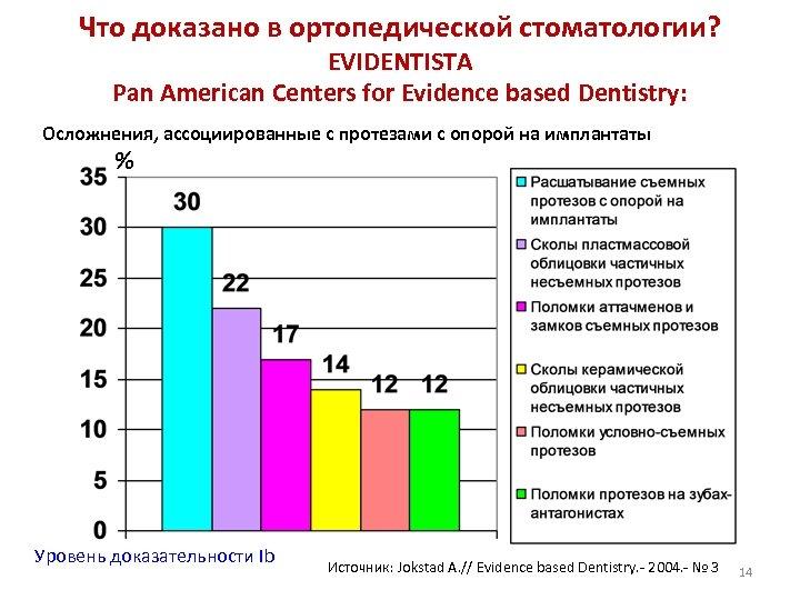 Что доказано в ортопедической стоматологии? EVIDENTISTA Pan American Centers for Evidence based Dentistry: Осложнения,