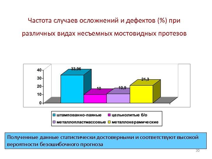 Частота случаев осложнений и дефектов (%) при различных видах несъемных мостовидных протезов Полученные данные