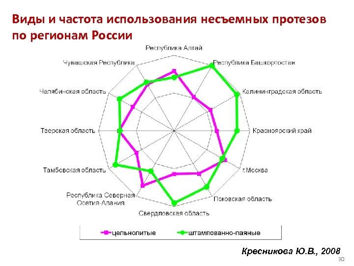 Виды и частота использования несъемных протезов по регионам России Кресникова Ю. В. , 2008