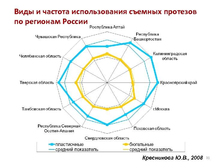 Виды и частота использования съемных протезов по регионам России Кресникова Ю. В. , 2008