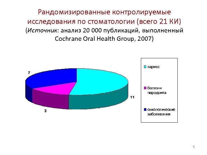 Рандомизированные контролируемые исследования по стоматологии (всего 21 КИ) (Источник: анализ 20 000 публикаций, выполненный