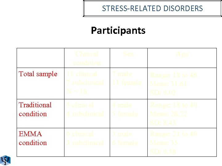 STRESS-RELATED DISORDERS Participants Clinical condition Sex Age Total sample 11 clinical 7 subclinical N