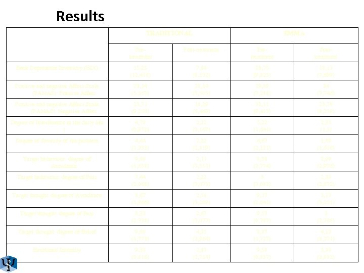 Results TRADITIONAL EMMA Pretreatment Post-treatment Pretreatment Posttreatment Beck Depression Inventory (BDI) 15, 25 (12,