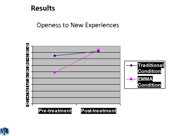 Results Openess to New Experiences