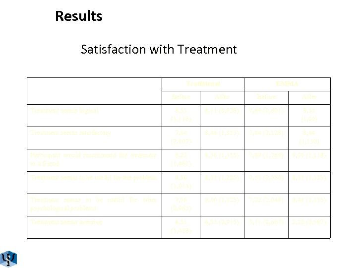 Results Satisfaction with Treatment Traditional EMMA Before After Treatment seems logical 8, 33 (1,