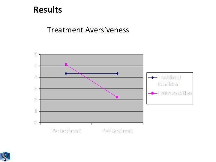 Results Treatment Aversiveness