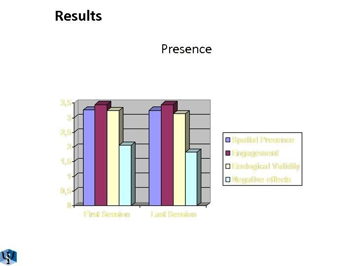 Results Presence