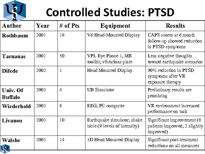 Controlled Studies: PTSD Author Year # of Pts Equipment Results Rothbaum 2001 16 V