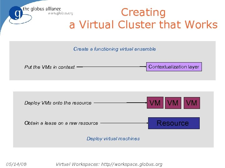 Creating a Virtual Cluster that Works Create a functioning virtual ensemble Put the VMs