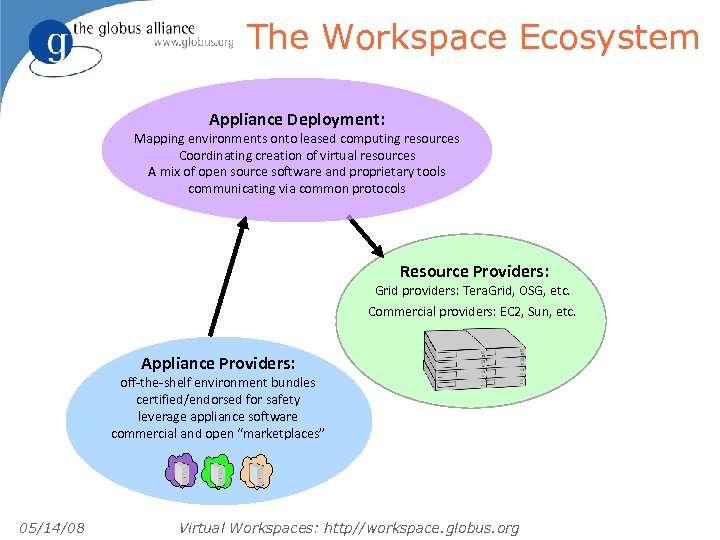 The Workspace Ecosystem Appliance Deployment: Mapping environments onto leased computing resources Coordinating creation of