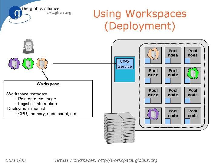 Using Workspaces (Deployment) Pool node VWS Service Pool node Pool node Pool node Workspace
