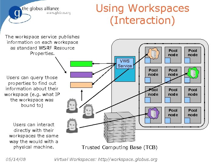 Using Workspaces (Interaction) The workspace service publishes information on each workspace as standard WSRF