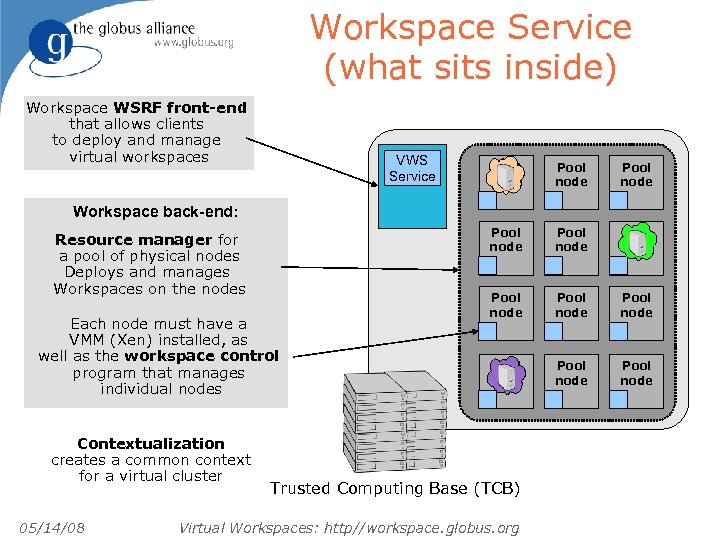 Workspace Service (what sits inside) Workspace WSRF front-end that allows clients to deploy and