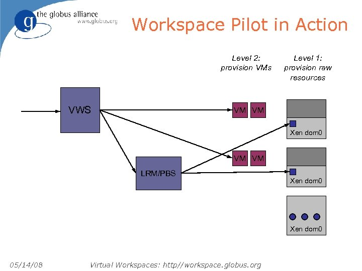 Workspace Pilot in Action Level 2: provision VMs VWS Level 1: provision raw resources