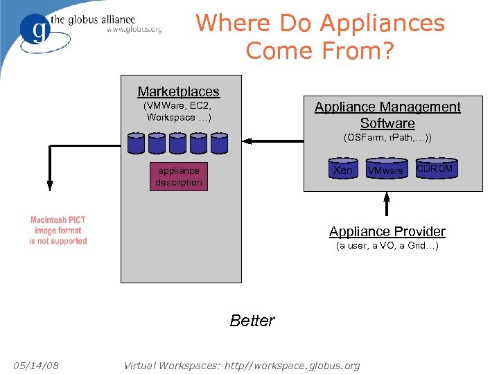Where Do Appliances Come From? Marketplaces Appliance Management Software (VMWare, EC 2, Workspace …)