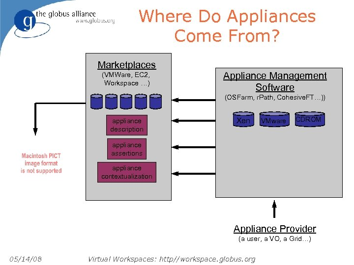 Where Do Appliances Come From? Marketplaces (VMWare, EC 2, Workspace …) Appliance Management Software