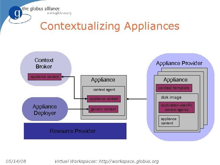 Contextualizing Appliances Context Broker Appliance Provider appliance context Appliance context agent Appliance context template