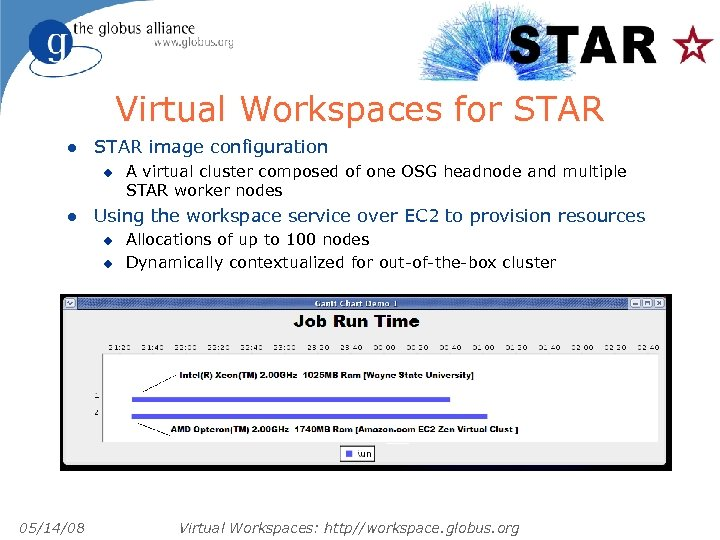 Virtual Workspaces for STAR l STAR image configuration u l Using the workspace service