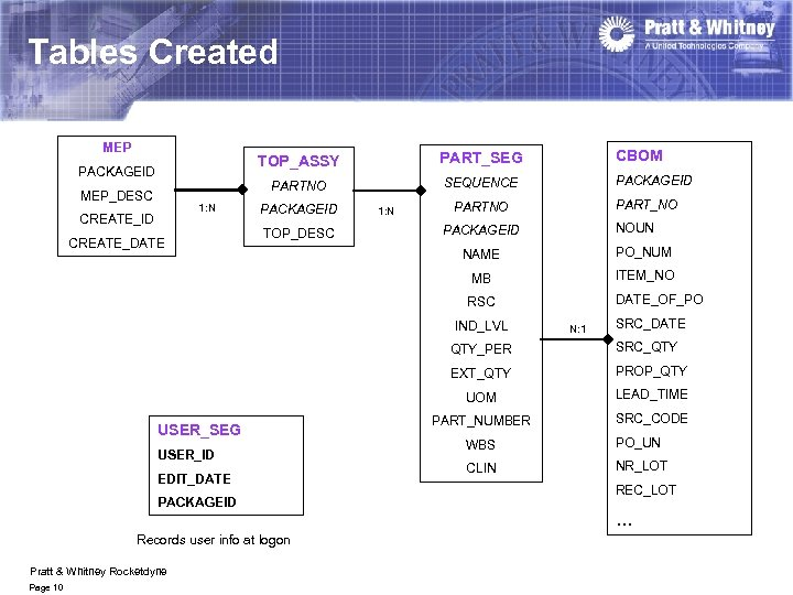 Tables Created MEP TOP_ASSY MEP_DESC 1: N CREATE_ID CREATE_DATE CBOM PART_SEG PARTNO PACKAGEID SEQUENCE