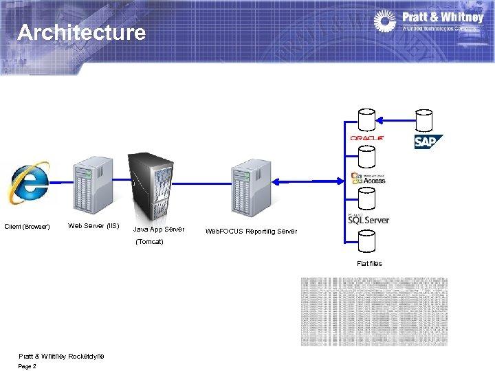 Architecture Client (Browser) Web Server (IIS) Java App Server Web. FOCUS Reporting Server (Tomcat)
