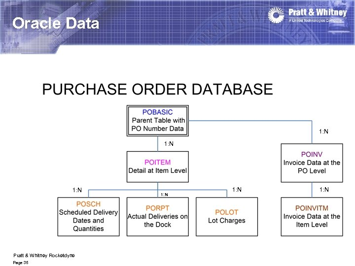 Oracle Data 1: N Pratt & Whitney Rocketdyne Page 35 1: N