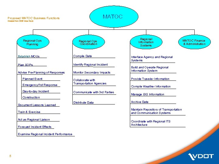 MATOC Proposed MATOC Business Functions Adapted from 2006 Volpe Study Regional Ops Planning Regional