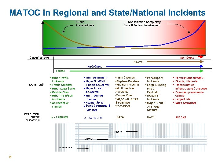 MATOC in Regional and State/National Incidents Public Preparedness Coordination Complexity State & Federal Involvement