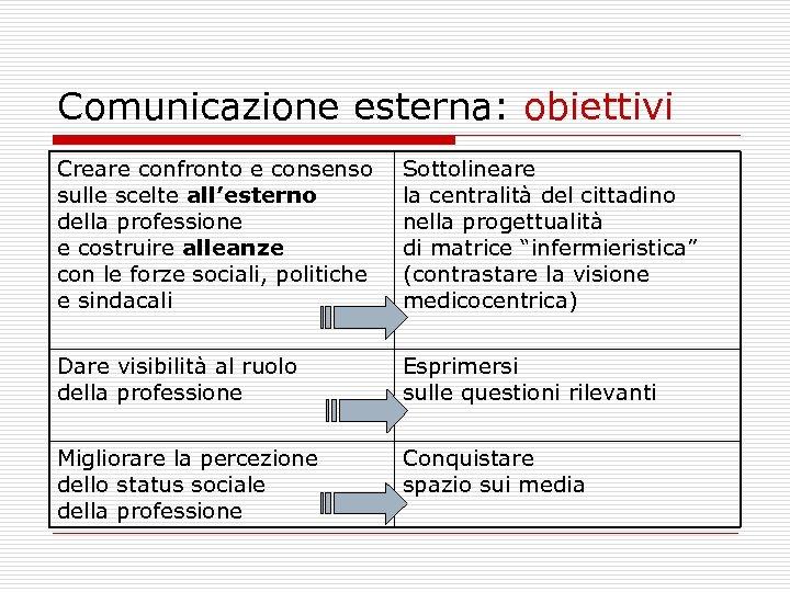 Comunicazione esterna: obiettivi Creare confronto e consenso sulle scelte all'esterno della professione e costruire