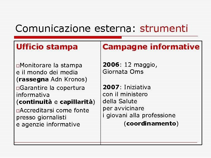 Comunicazione esterna: strumenti Ufficio stampa Campagne informative o. Monitorare 2006: 12 maggio, Giornata Oms