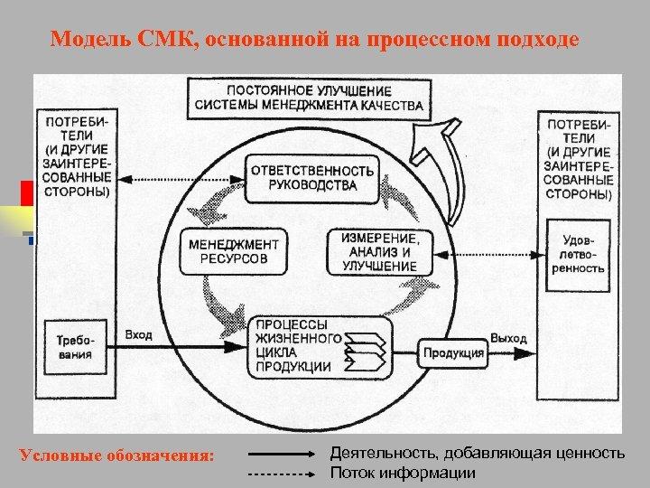 Модель СМК, основанной на процессном подходе Условные обозначения: Деятельность, добавляющая ценность Поток информации