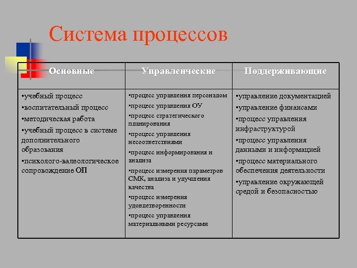 Система процессов Основные Управленческие • учебный процесс • воспитательный процесс • методическая работа •
