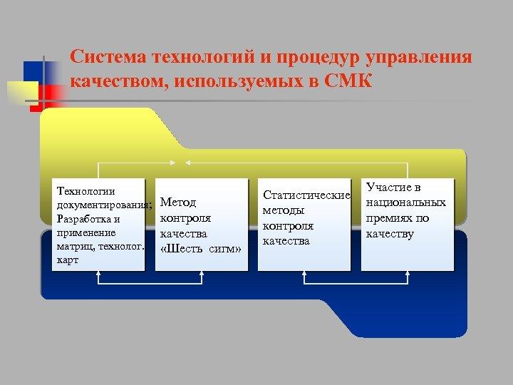 Система технологий и процедур управления качеством, используемых в СМК Технологии документирования; Разработка и применение