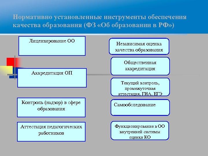 Нормативно установленные инструменты обеспечения качества образования (ФЗ «Об образовании в РФ» ) Лицензирование ОО