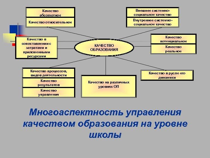 Качество абсолютное Внешнее системносоциальное качество Качество относительное Внутреннее системносоциальное качество Качество в сопоставлении с