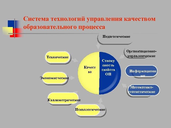 Система технологий управления качеством образовательного процесса Педагогические Организационноуправленческие Технические Качест во Экономисческие Совоку пность