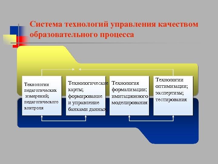Система технологий управления качеством образовательного процесса Технологии педагогических измерений; педагогического контроля Технологические карты; формирование
