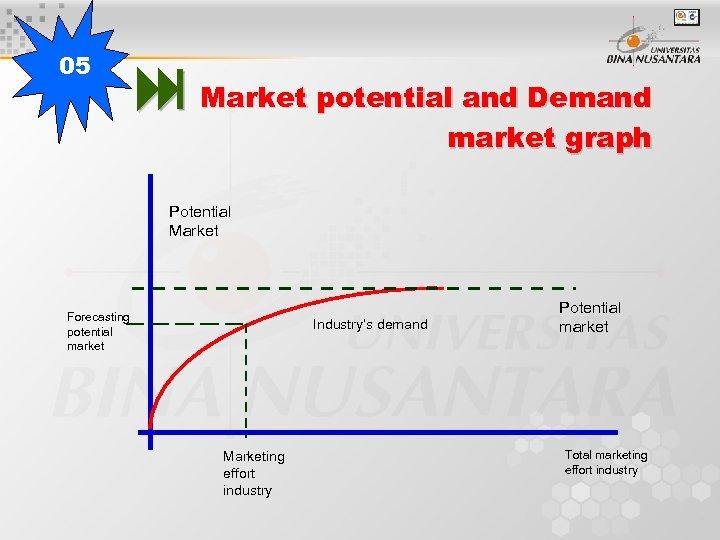 05 Market potential and Demand market graph Potential Market Forecasting potential market Industry's demand