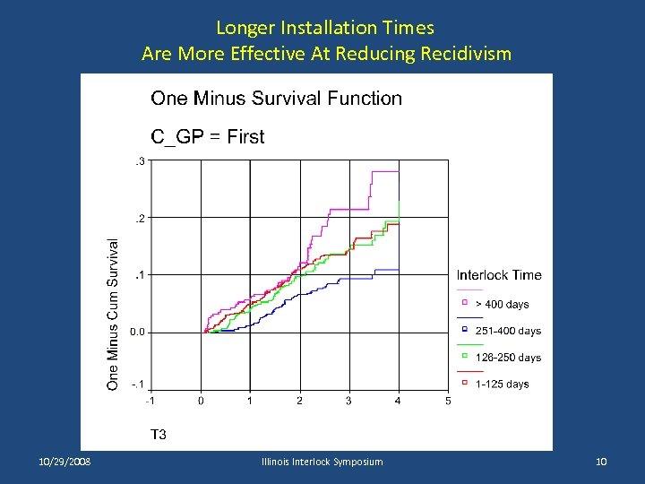 Longer Installation Times Are More Effective At Reducing Recidivism 10/29/2008 Illinois Interlock Symposium 10